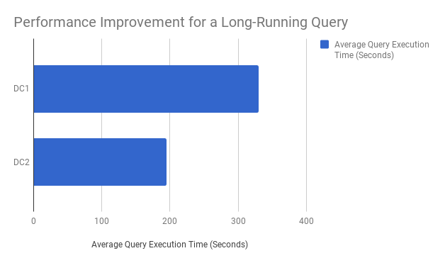 Redshift DC2 Performance Improvements Over DC1